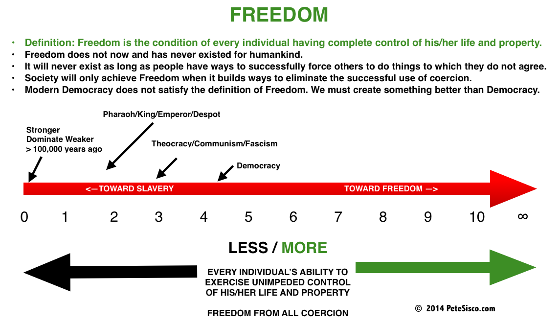 DIRECTION OF FREEDOM